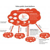 Buy cheap Centralized Data Management Education Cloud Platform Case In Public Security Big Data product