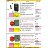 Buy cheap 2017 Person Portable Handheld Car Vehicle GSM GPRS GPS Tracker Locating Device System Factory Catalog Offer Price List product