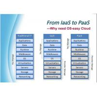 Buy cheap OS-Easy Openstack Education Cloud Platform Storage Virtualization product