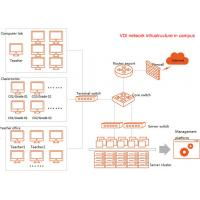 Buy cheap Template Creates 30 Desktops In 5 Second Cluster And Application Load Balance Virtual Desktop Infrastructure product